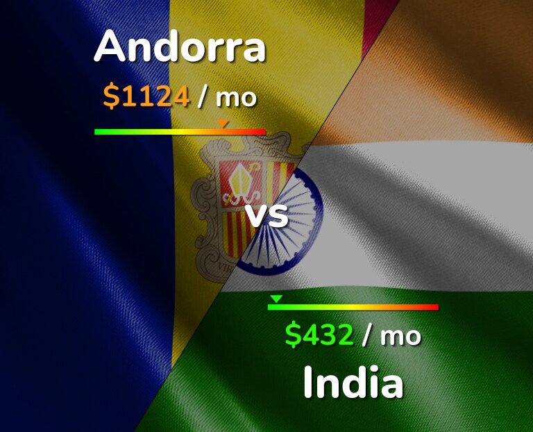 Cost of living in Andorra vs India infographic