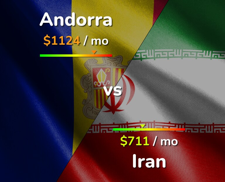 Cost of living in Andorra vs Iran infographic