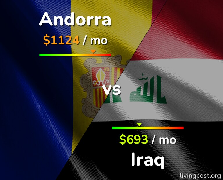 Cost of living in Andorra vs Iraq infographic