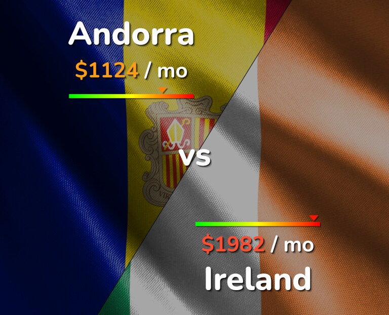 Cost of living in Andorra vs Ireland infographic