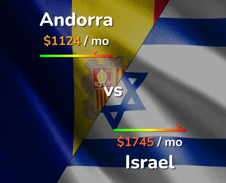 Cost of living in Andorra vs Israel infographic