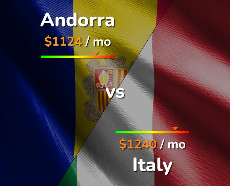 Cost of living in Andorra vs Italy infographic