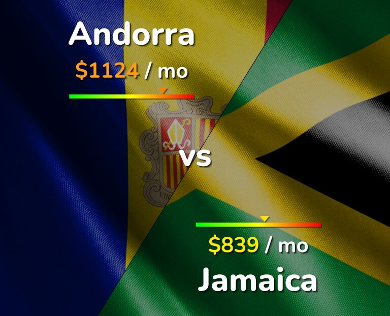 Cost of living in Andorra vs Jamaica infographic