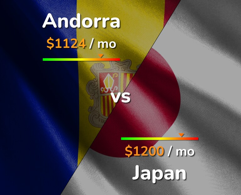 Cost of living in Andorra vs Japan infographic