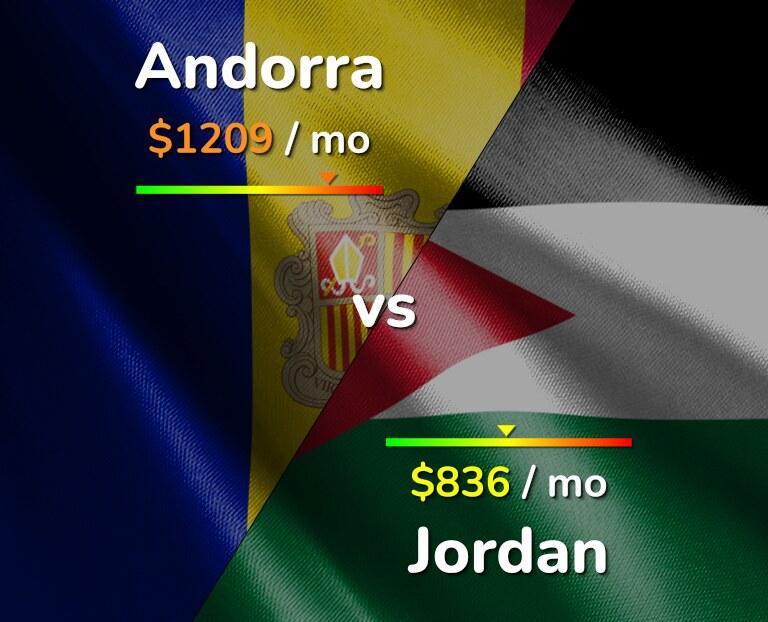 Cost of living in Andorra vs Jordan infographic