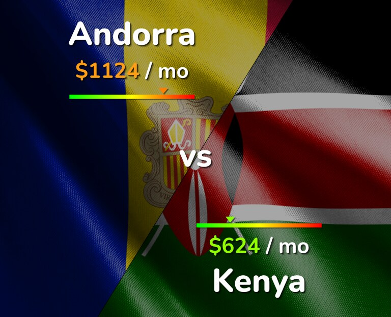 Cost of living in Andorra vs Kenya infographic