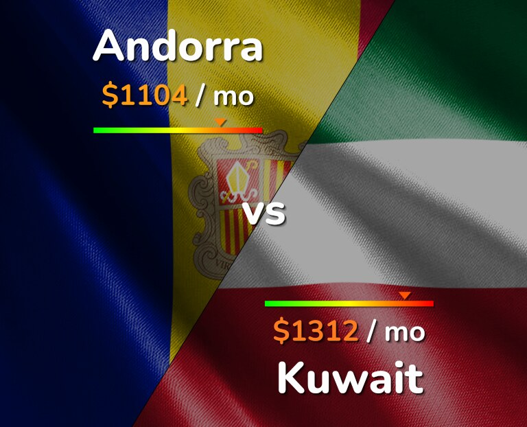 Cost of living in Andorra vs Kuwait infographic