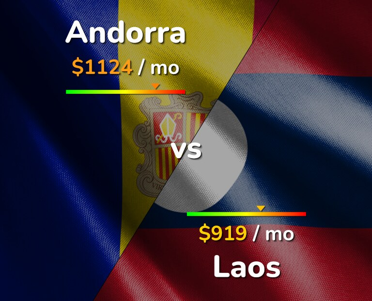Cost of living in Andorra vs Laos infographic