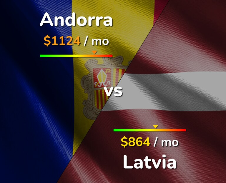 Cost of living in Andorra vs Latvia infographic