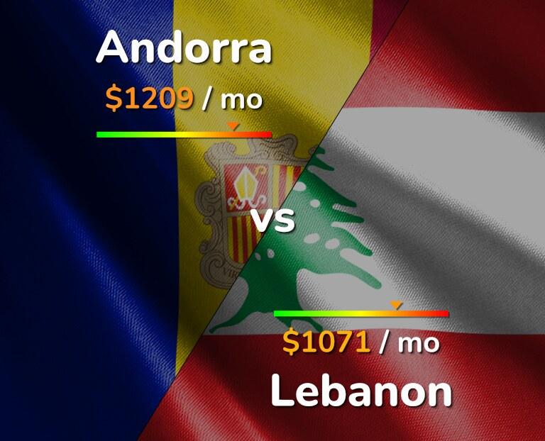 Cost of living in Andorra vs Lebanon infographic