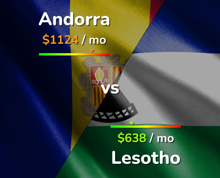 Cost of living in Andorra vs Lesotho infographic