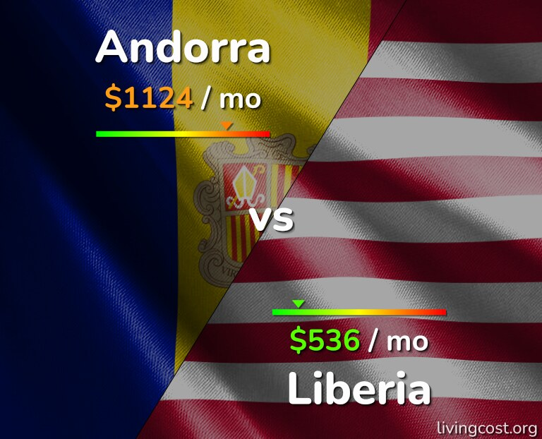 Cost of living in Andorra vs Liberia infographic