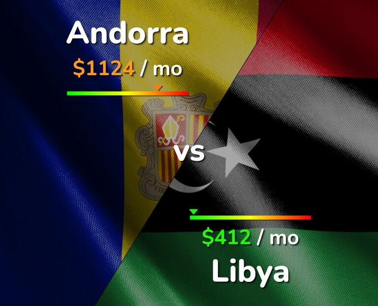 Cost of living in Andorra vs Libya infographic