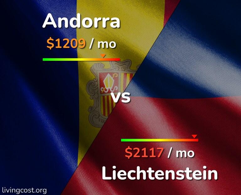 Cost of living in Andorra vs Liechtenstein infographic