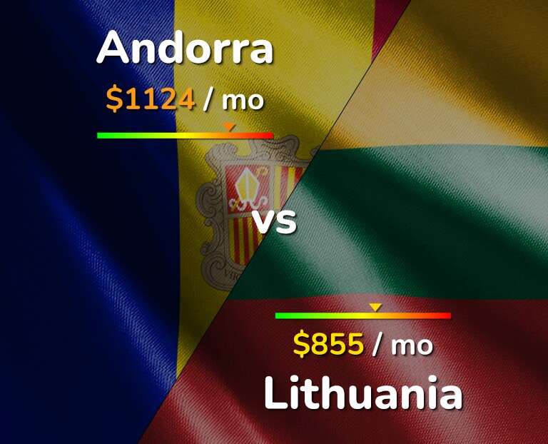 Cost of living in Andorra vs Lithuania infographic