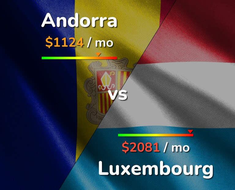 Cost of living in Andorra vs Luxembourg infographic