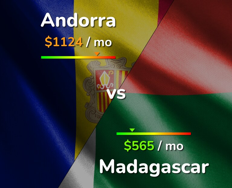 Cost of living in Andorra vs Madagascar infographic