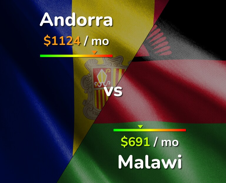 Cost of living in Andorra vs Malawi infographic