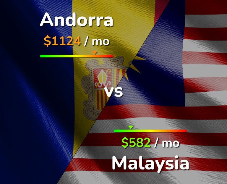 Cost of living in Andorra vs Malaysia infographic
