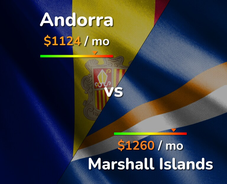 Cost of living in Andorra vs Marshall Islands infographic