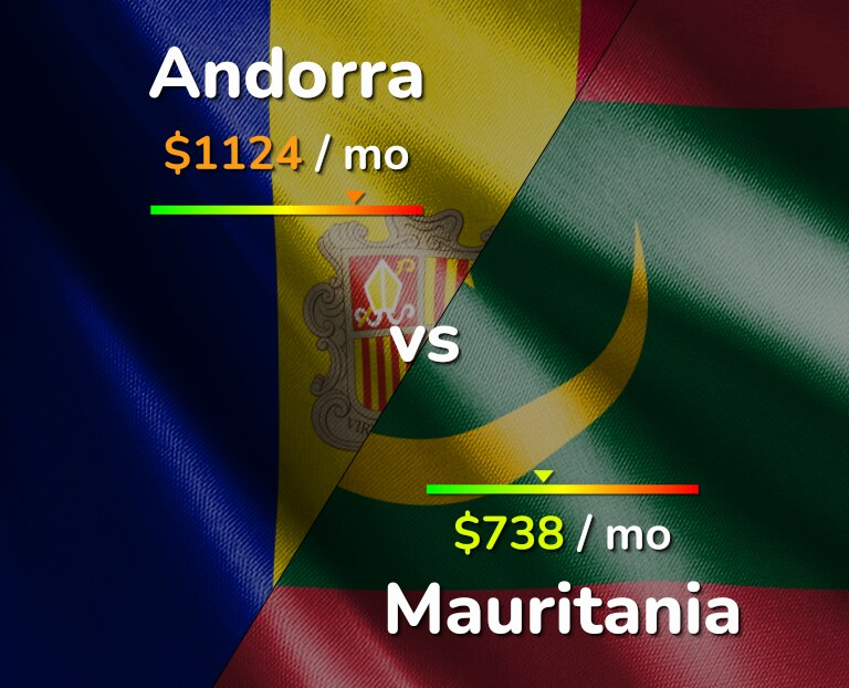 Cost of living in Andorra vs Mauritania infographic