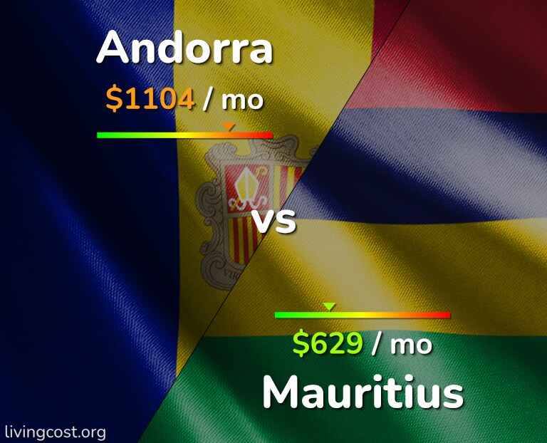 Cost of living in Andorra vs Mauritius infographic