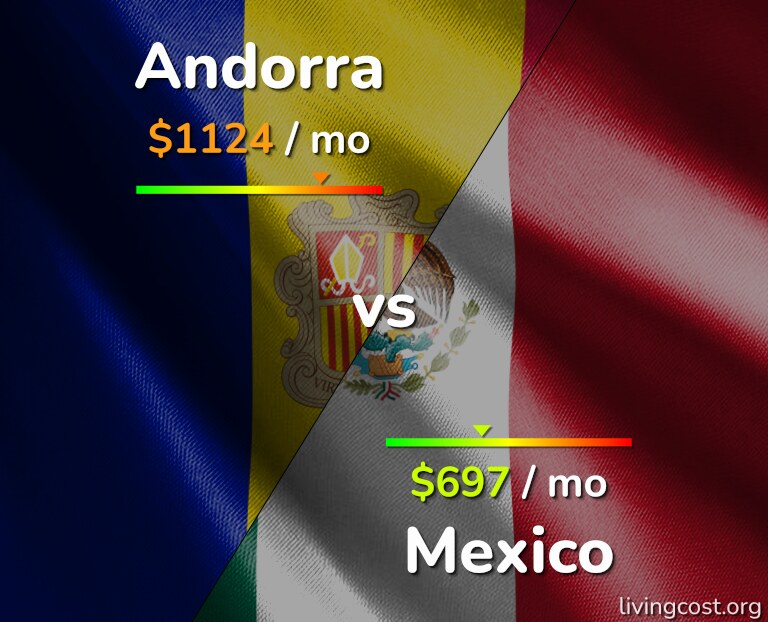 Cost of living in Andorra vs Mexico infographic