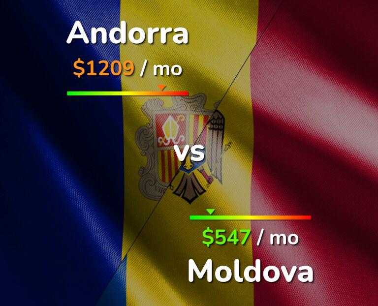 Cost of living in Andorra vs Moldova infographic