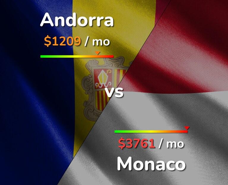 Cost of living in Andorra vs Monaco infographic