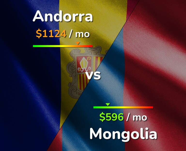 Cost of living in Andorra vs Mongolia infographic