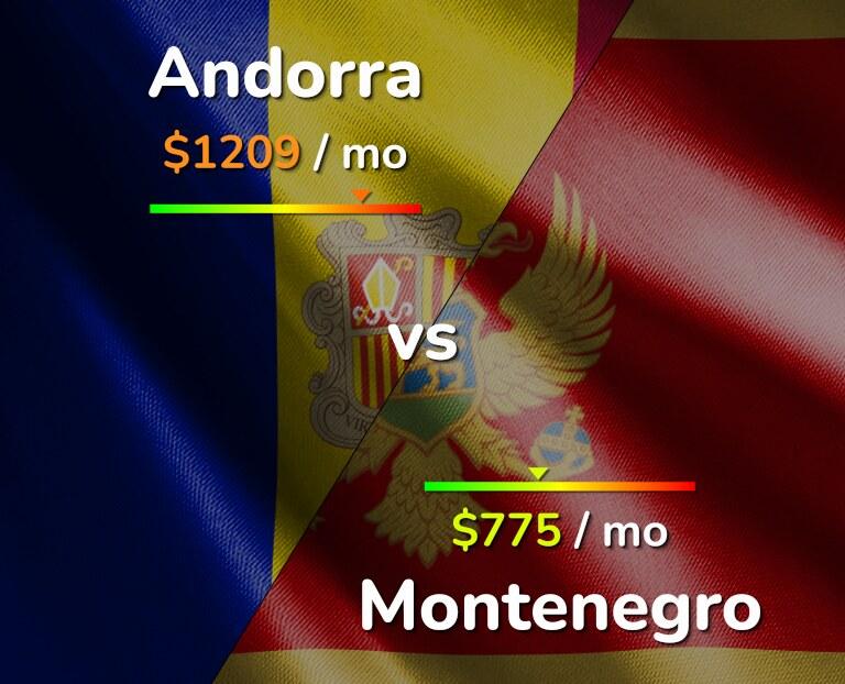 Cost of living in Andorra vs Montenegro infographic