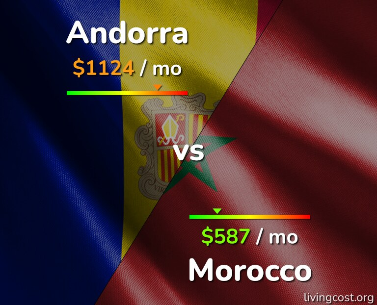 Cost of living in Andorra vs Morocco infographic
