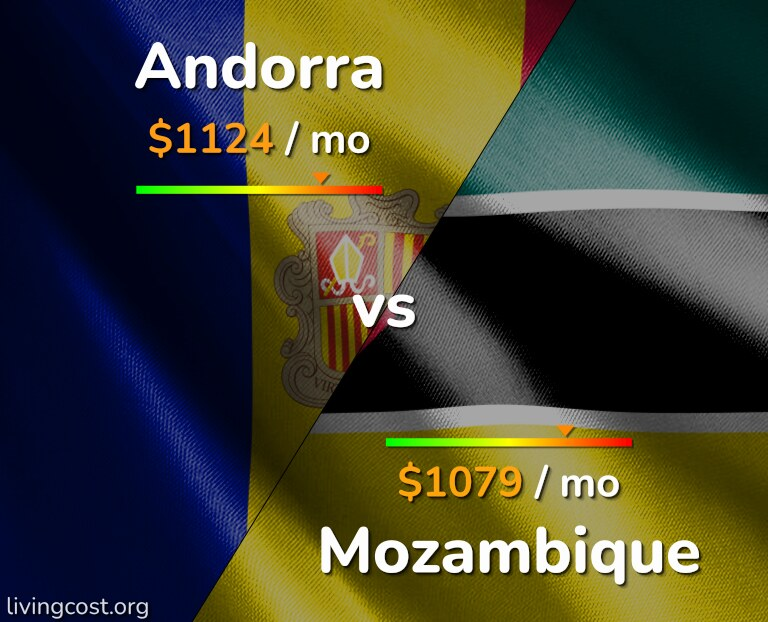 Cost of living in Andorra vs Mozambique infographic