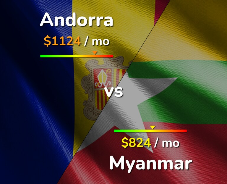 Cost of living in Andorra vs Myanmar infographic