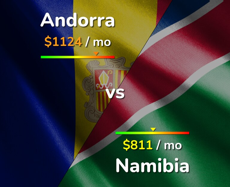Cost of living in Andorra vs Namibia infographic