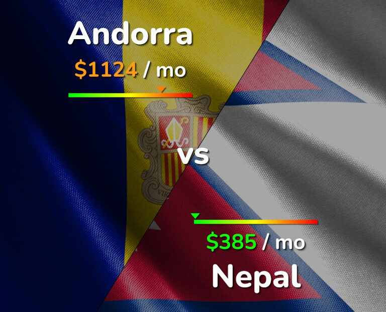 Cost of living in Andorra vs Nepal infographic