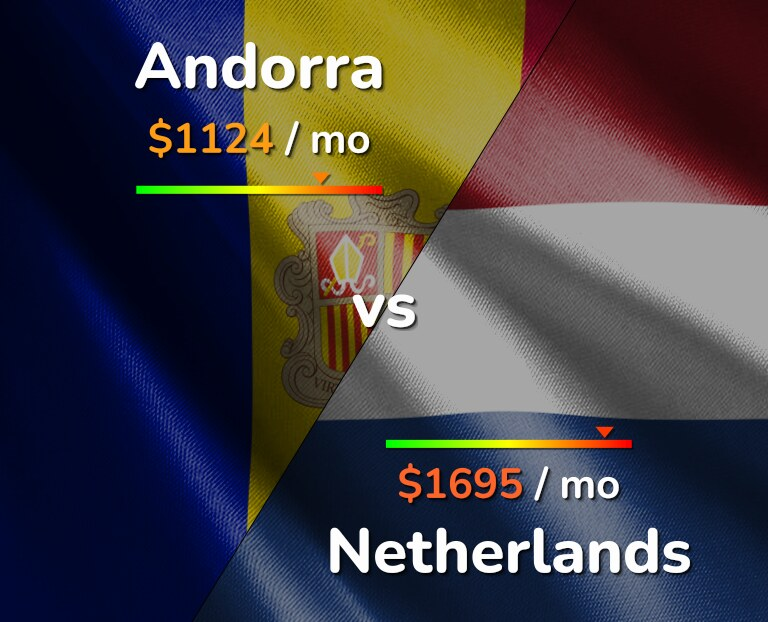 Cost of living in Andorra vs Netherlands infographic