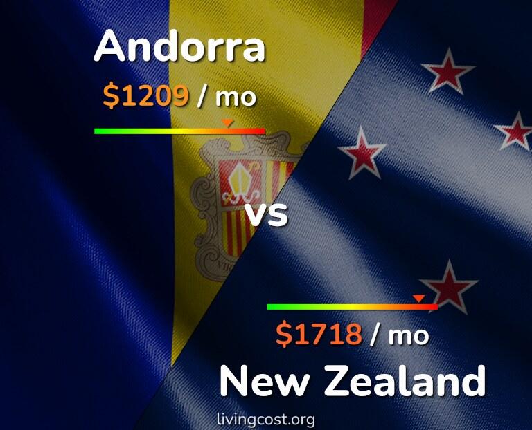 Cost of living in Andorra vs New Zealand infographic