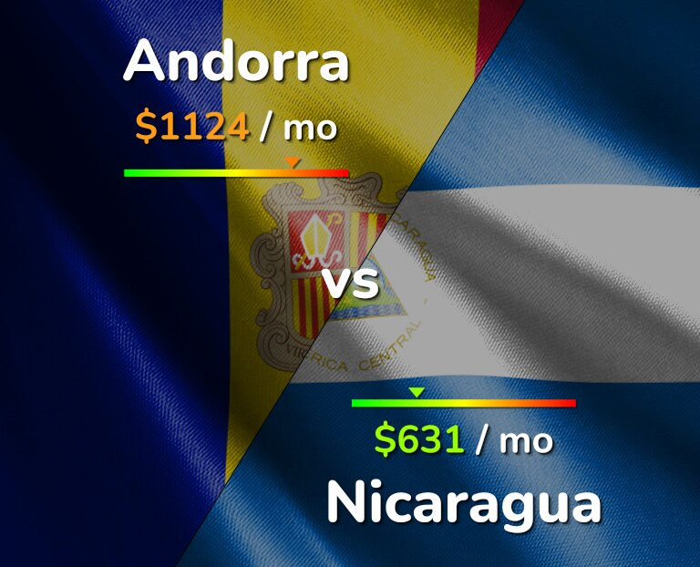 Cost of living in Andorra vs Nicaragua infographic