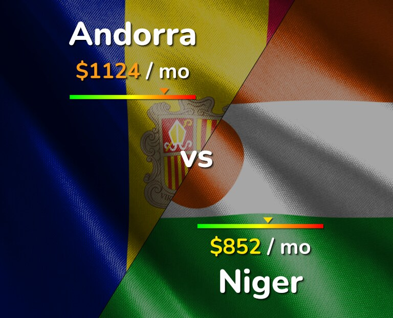 Cost of living in Andorra vs Niger infographic