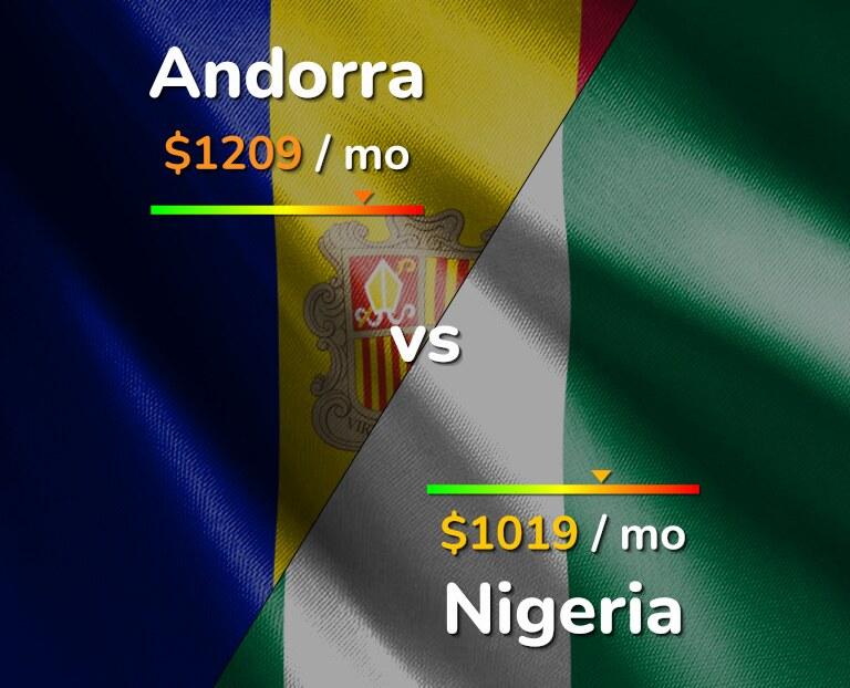 Cost of living in Andorra vs Nigeria infographic