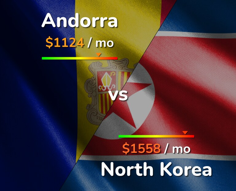 Cost of living in Andorra vs North Korea infographic