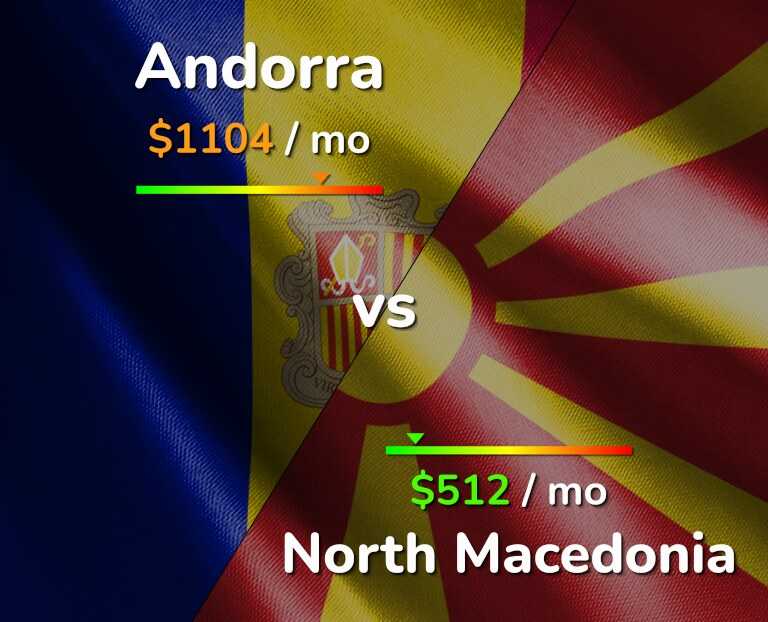 Cost of living in Andorra vs North Macedonia infographic