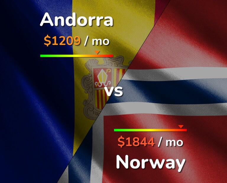 Cost of living in Andorra vs Norway infographic