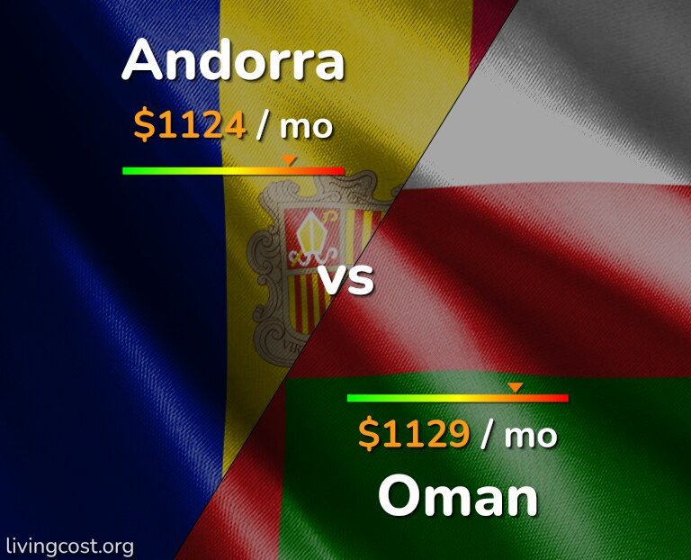 Cost of living in Andorra vs Oman infographic