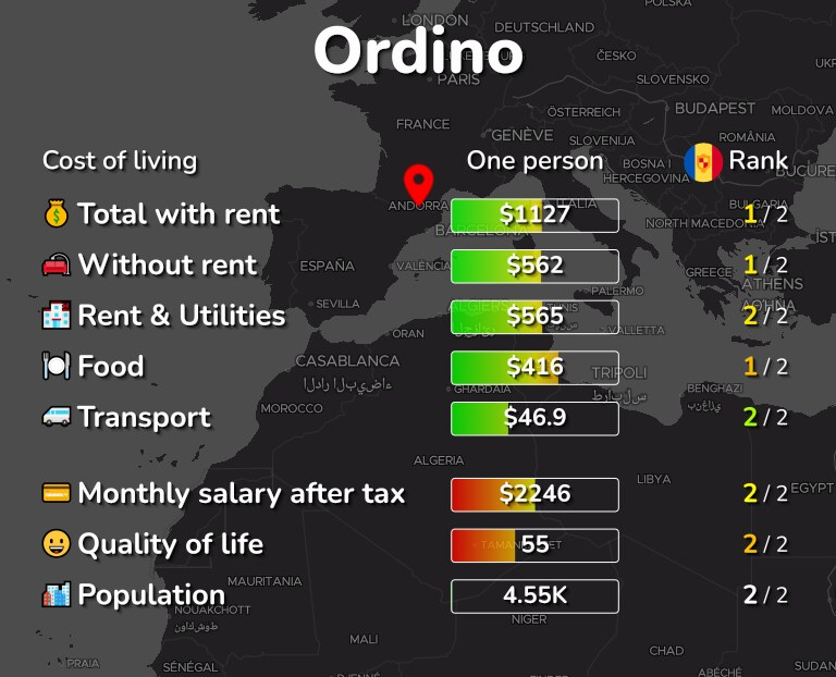 Cost of living in Ordino infographic