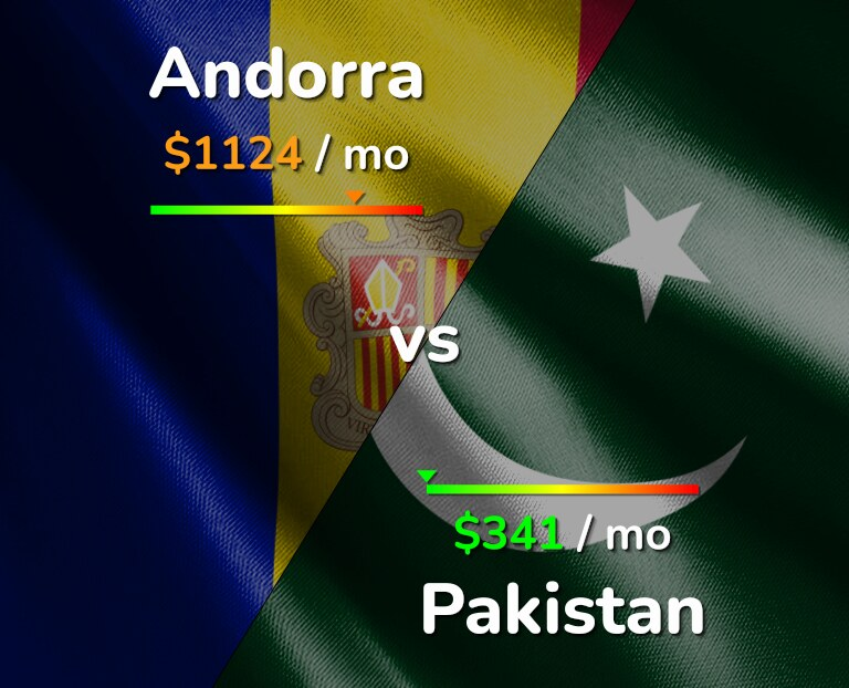 Cost of living in Andorra vs Pakistan infographic