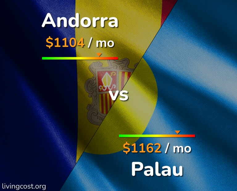 Cost of living in Andorra vs Palau infographic
