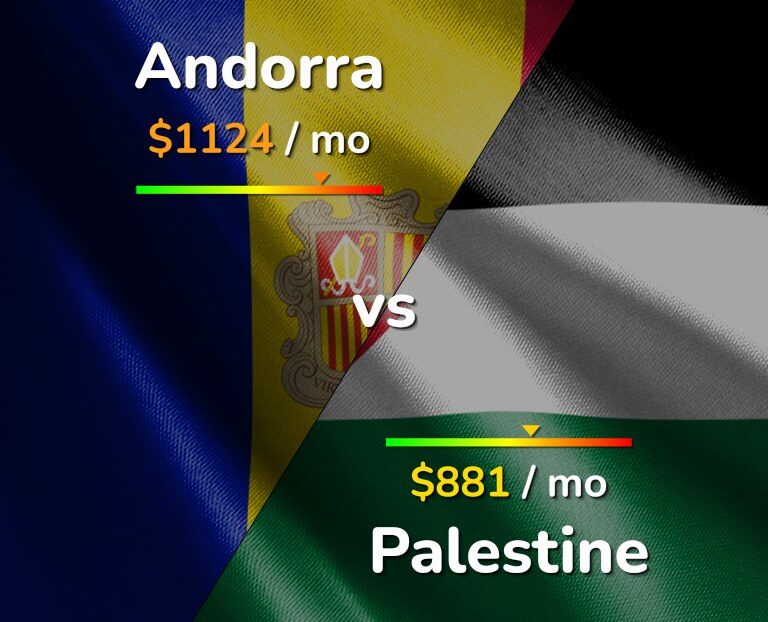Cost of living in Andorra vs Palestine infographic
