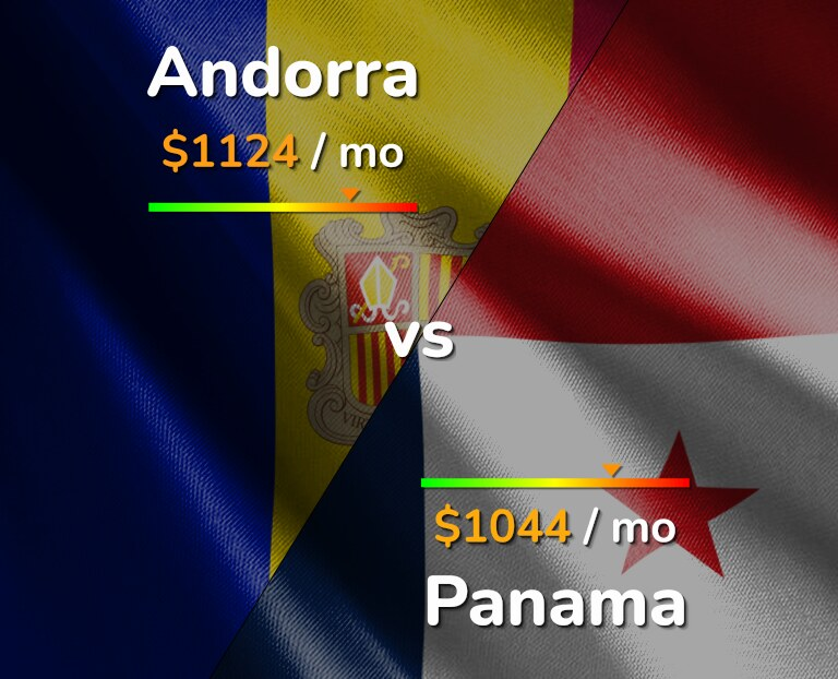 Cost of living in Andorra vs Panama infographic